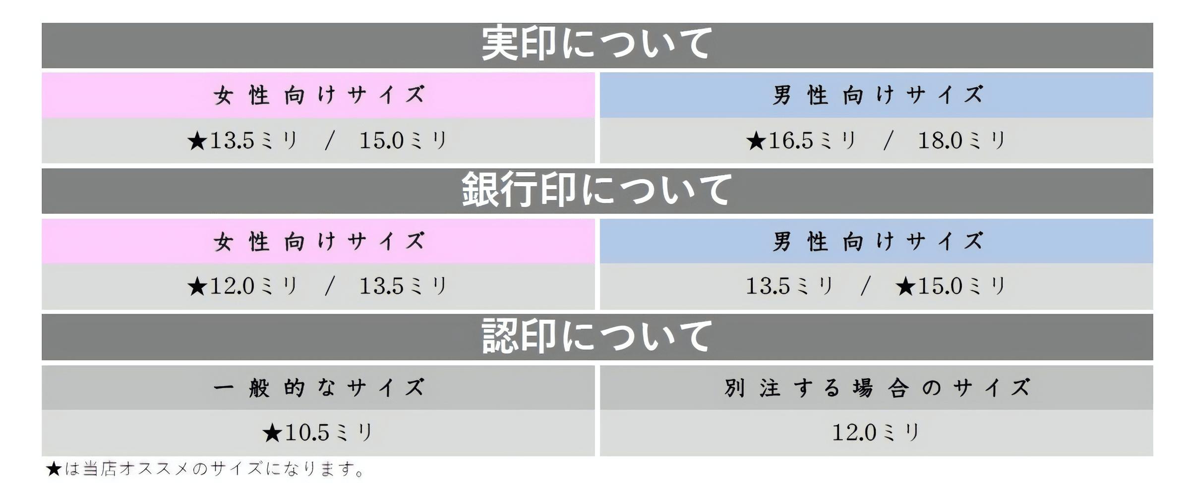 個人用印鑑サイズ表